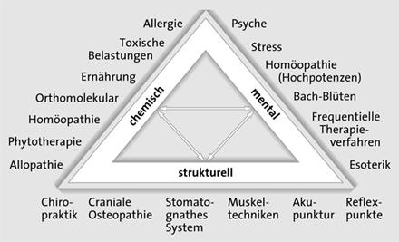 Ganzheitliche Behandlung in der Praxis Heinze